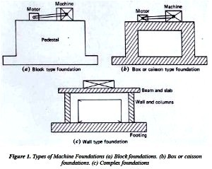 Machine Foundation | Types of Machine Foundation