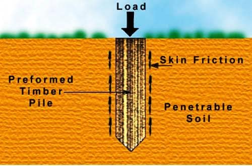Negative Skin Friction In Piles How To Solve
