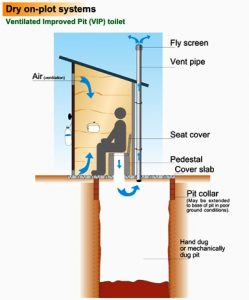 Ventilated Improved Pit Latrine | Elements, Advantages, Disadvantages