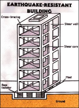 four steps approach to earthquake resistant building design