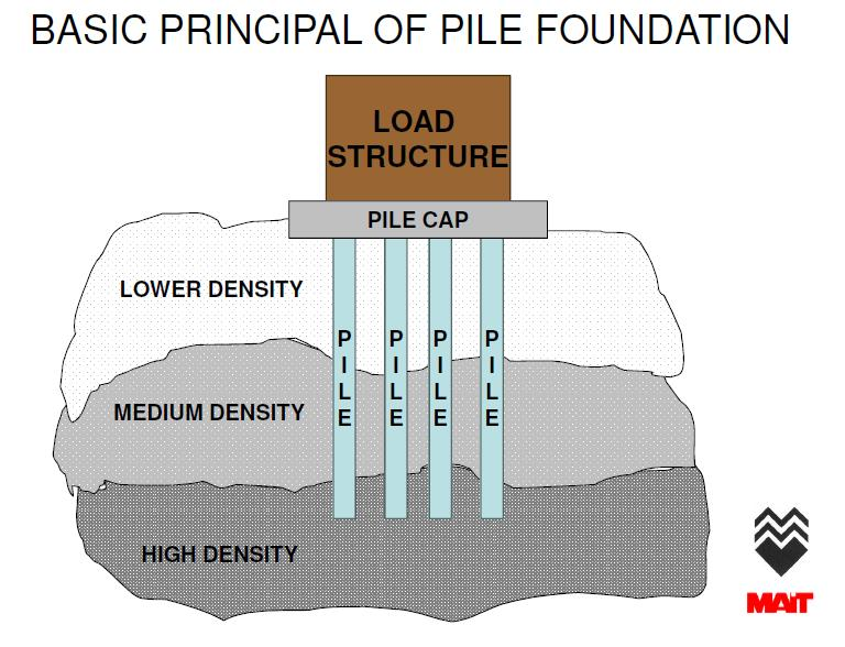 Pile Foundation How To Install Piles In A Pile Foundation