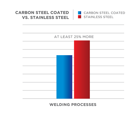 carbon steel vs stainless steel welding comparison