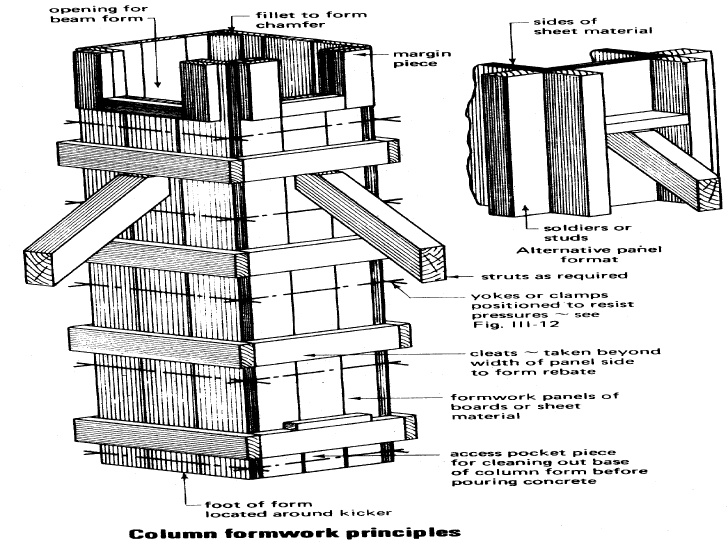 50fc6fd4b3fc4b068c00006a Ad Classics Centre Le Corbusier Heidi Weber Museum Le Corbusier North West Facade as well One Man Tower additionally 999921712 as well Scaffolding Awareness Presentation moreover Construction Formwork Or Shuttering. on scaffolding