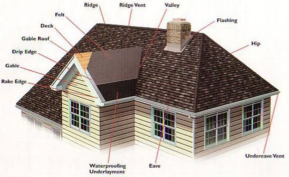 Difference between gable roof and hip roof for Type of roofs