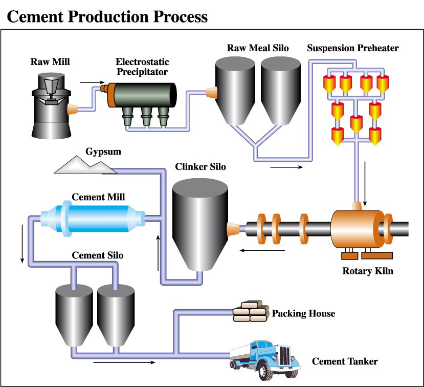 Slag Cement Processing : How to make cement step by guide
