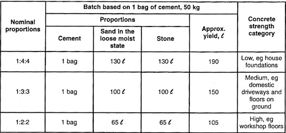 Cement Ratio Calculator : Concrete mix ratios cement sand aggregate and water