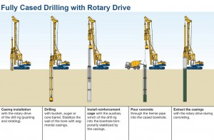 How to Dig and Install a Well – 5 Methods to Drill a Well