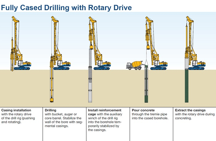 well rotary drilling method
