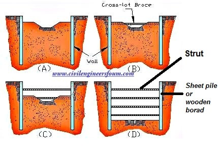 2 types of braced cut used in construction