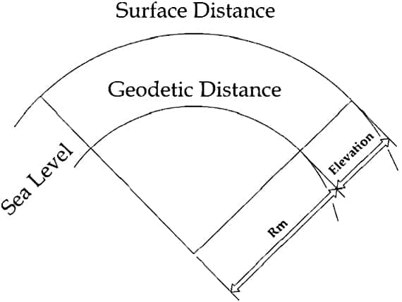 What is Geodetic Surveying