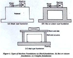 Machine foundation Photo