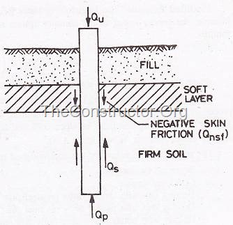 pile foundation - negative skin friction