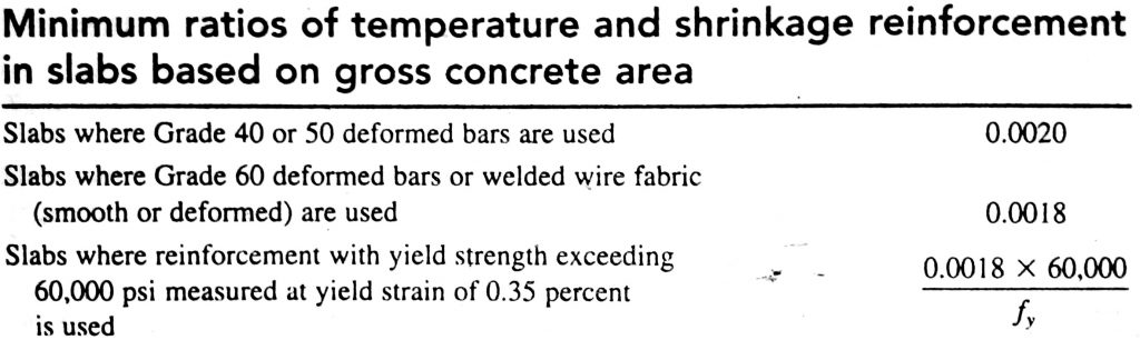 Temperature and Shrinkage Reinforcement Details in Slabs