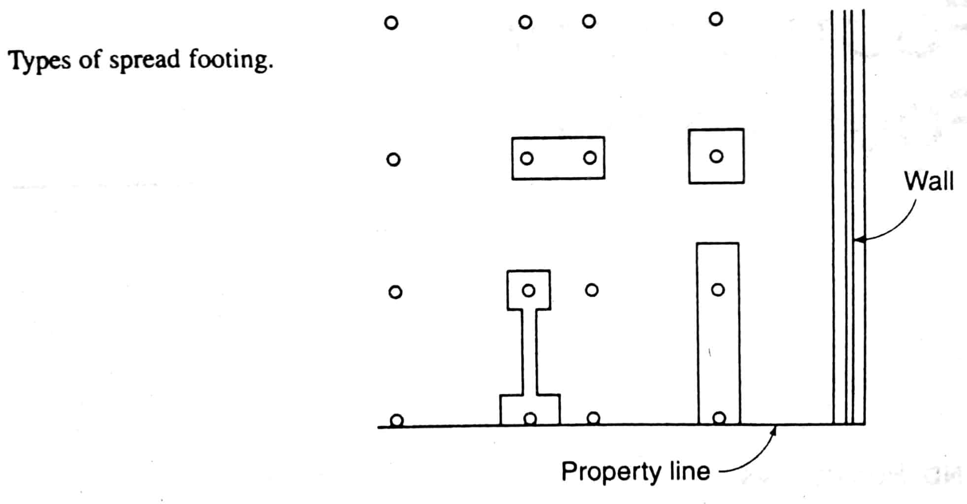 Spread Foundation Types And When To Use Spread Footings