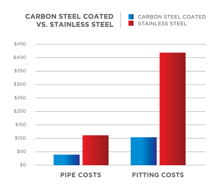 carbon steel vs stainless steel cost comparison
