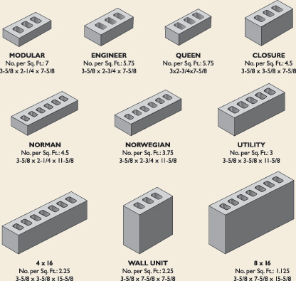 different brick types and their sizes