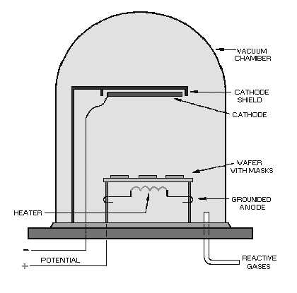 Thermal evaporation in vacuum